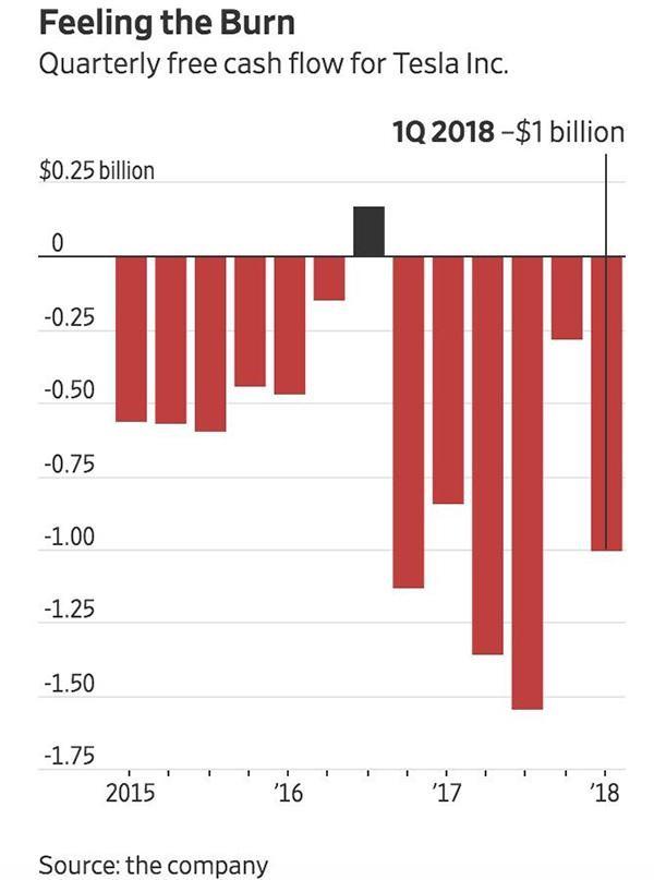 特斯拉欠债近百亿 每分钟烧钱6500美元 今年恐破产?