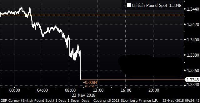 英国通胀连续三月下跌 英银8月加息又成泡影?