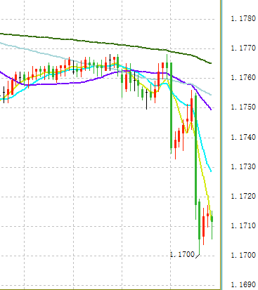 欧元大跌引爆汇市行情 美元多头爆发逼近94关口