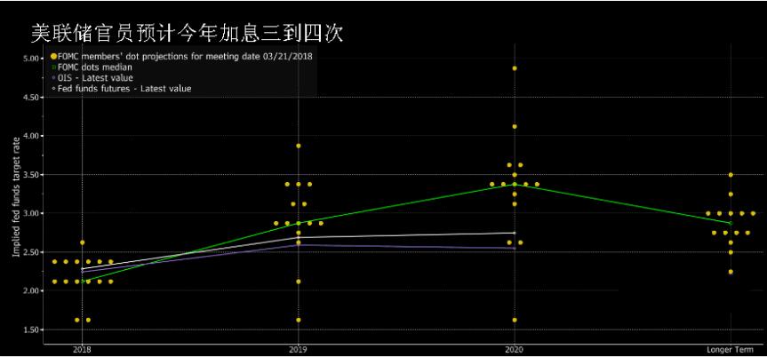 美联储6月加息或成定数 通胀略超2%喜忧参半