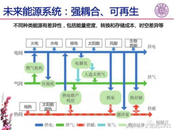 影响北京市安全供电,山东东营光伏领跑者调整为3G多能互补项目