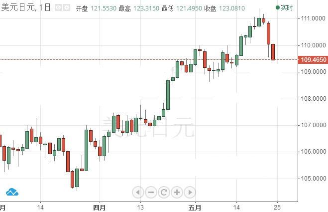 美国上调汽车关税引担忧 避险日元再飙升