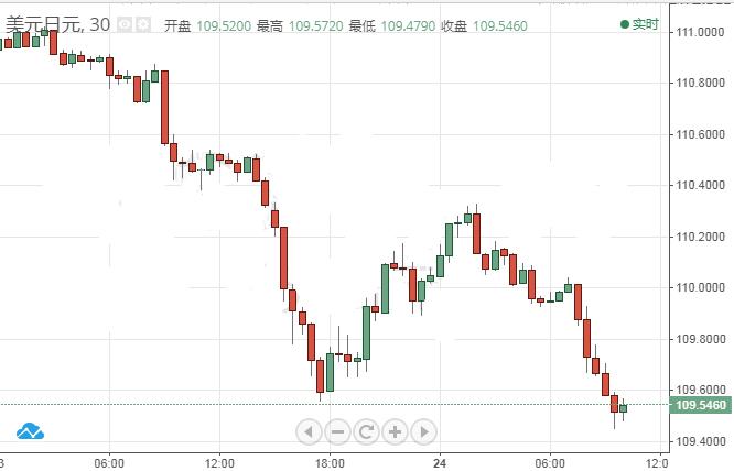 """特朗普贸易战再开新""""战线"""" 避险情绪重燃日元急涨"""