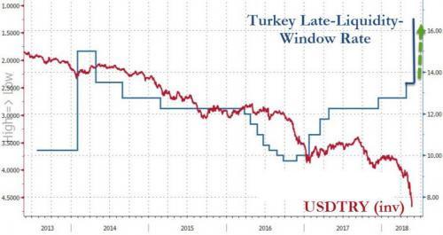 终于屈服!土耳其里拉面临崩盘 央行紧急加息300点