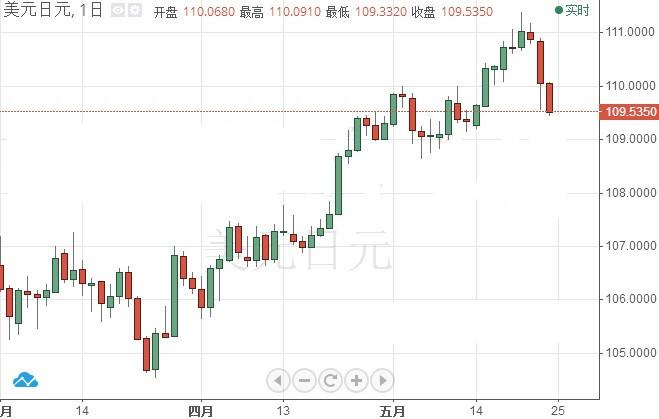 特朗普和朝鲜各生事端 避险情绪升温日元高涨