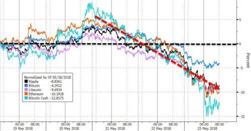 数字货币市场普遍下跌 比特币跌破7500美元
