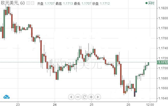 多重因素利好市场大行情 欧元/美元乘势大涨