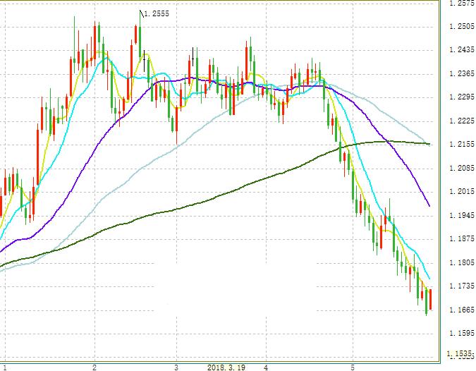 瑞银集团:美元疲弱成定局 下一步关注欧元