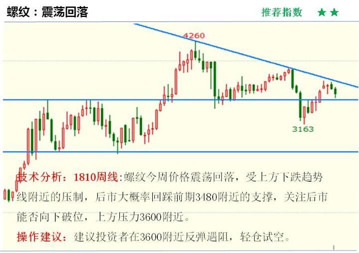 金投期货网5月28日重点期货品种走势分析