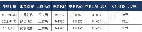 本周新股申购一览表(5月28日-6月1日)