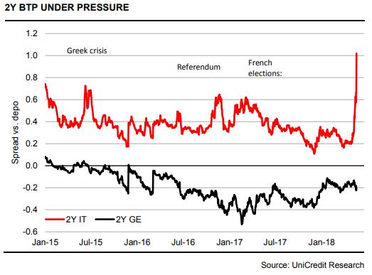 意大利政局恐引起欧元危机 欧洲央行欲出手阻止