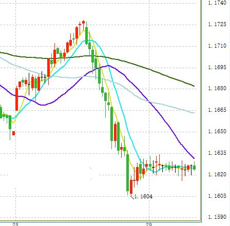 丰业银行:欧元、英镑最新走势分析