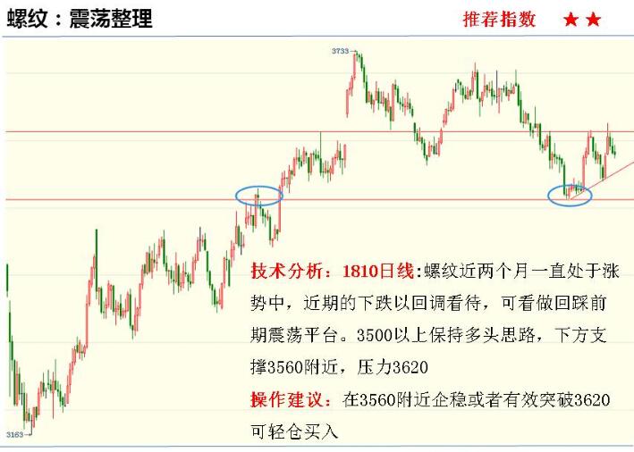 金投期货网5月29日重点期货品种走势分析