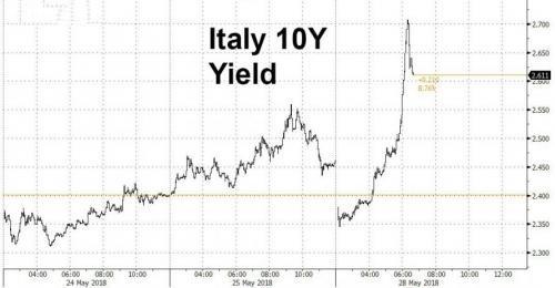 意大利政治风险加剧 欧元恐再暴跌500点
