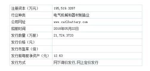 """首只创业板""""独角兽""""宁德时代 今日开启IPO网上路演"""