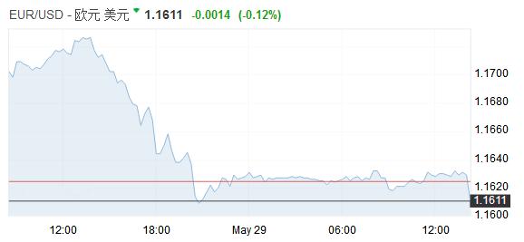 意大利政治危机重创欧元 避险情绪升温日元走强