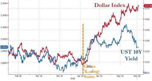 美银美林:强势美元进一步反弹的动力是什么?