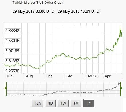从垫底变成表现最好新兴货币 土耳其里拉上演逆袭大戏