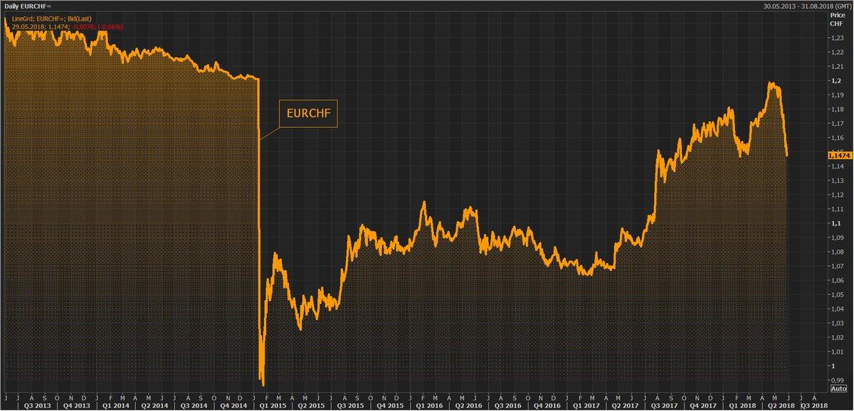 欧元暴跌吓坏瑞士央行 瑞郎表现强势引不满