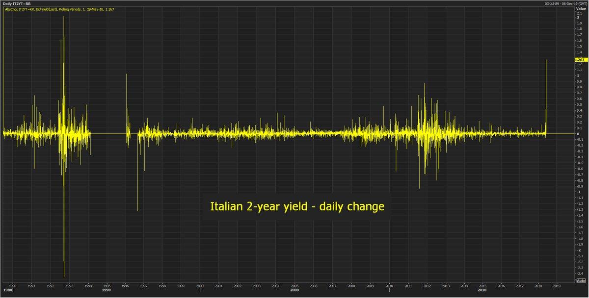 市场噩梦还将持续多久?意大利最早恐在7月重新大选