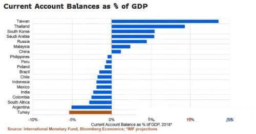 新兴市场国家前景堪忧 谁将步阿根廷土耳其后尘?