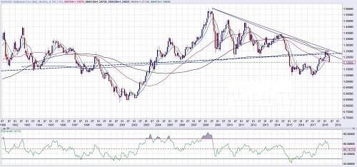 欧元2月迄今大跌近1000点 警惕后市跌势延续