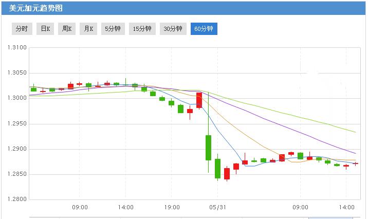 加央行鹰派态度暗示7月加息 美元/加元恐跌跌不休