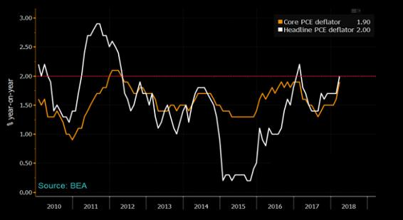 美联储最重视指标今晚来袭 金融市场迎来大行情