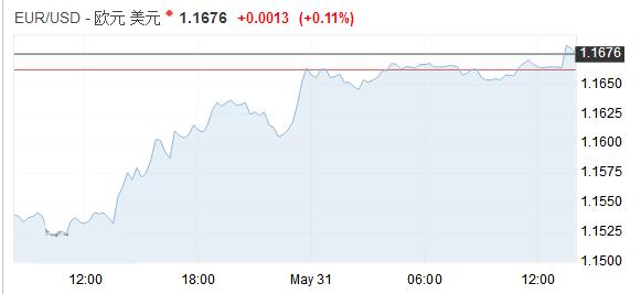 意大利局势暂缓欧元持稳 市场忧虑贸易摩擦升级