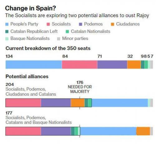 西班牙首相面临政治危机 或引爆今日市场大行情