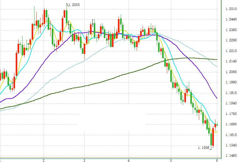 欧元/美元今日最新交易策略