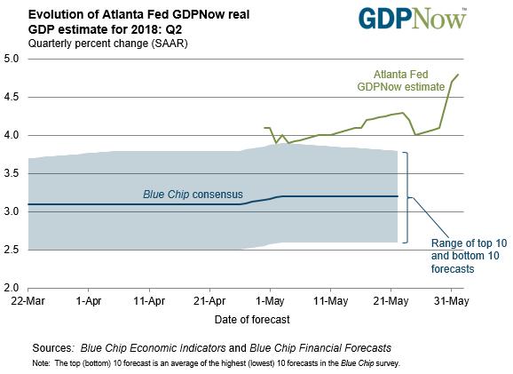 全球同步复苏终于落幕 美国仍是经济增长最强国家