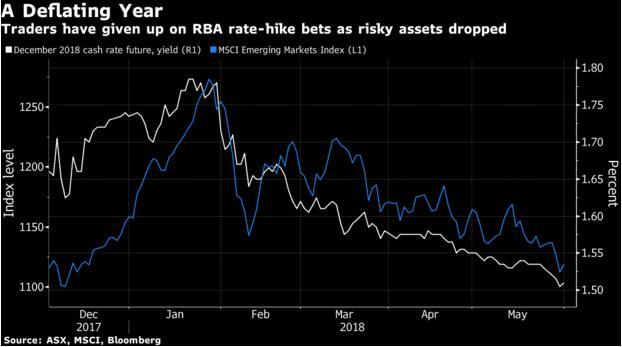 澳联储利率决议将于明日公布 但加息预期已渐行渐远?