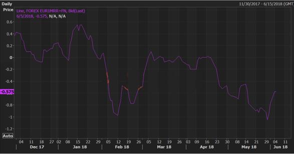 期权市场利好欧元现转机 汇价短线或已见底