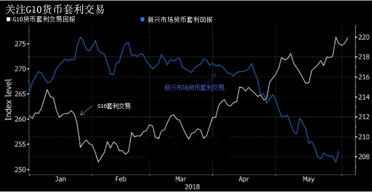 """汇市吹起一股投资新风潮 美元升值成""""新宠儿"""""""