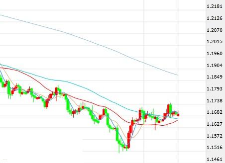 欧元及日元最新短线操作建议