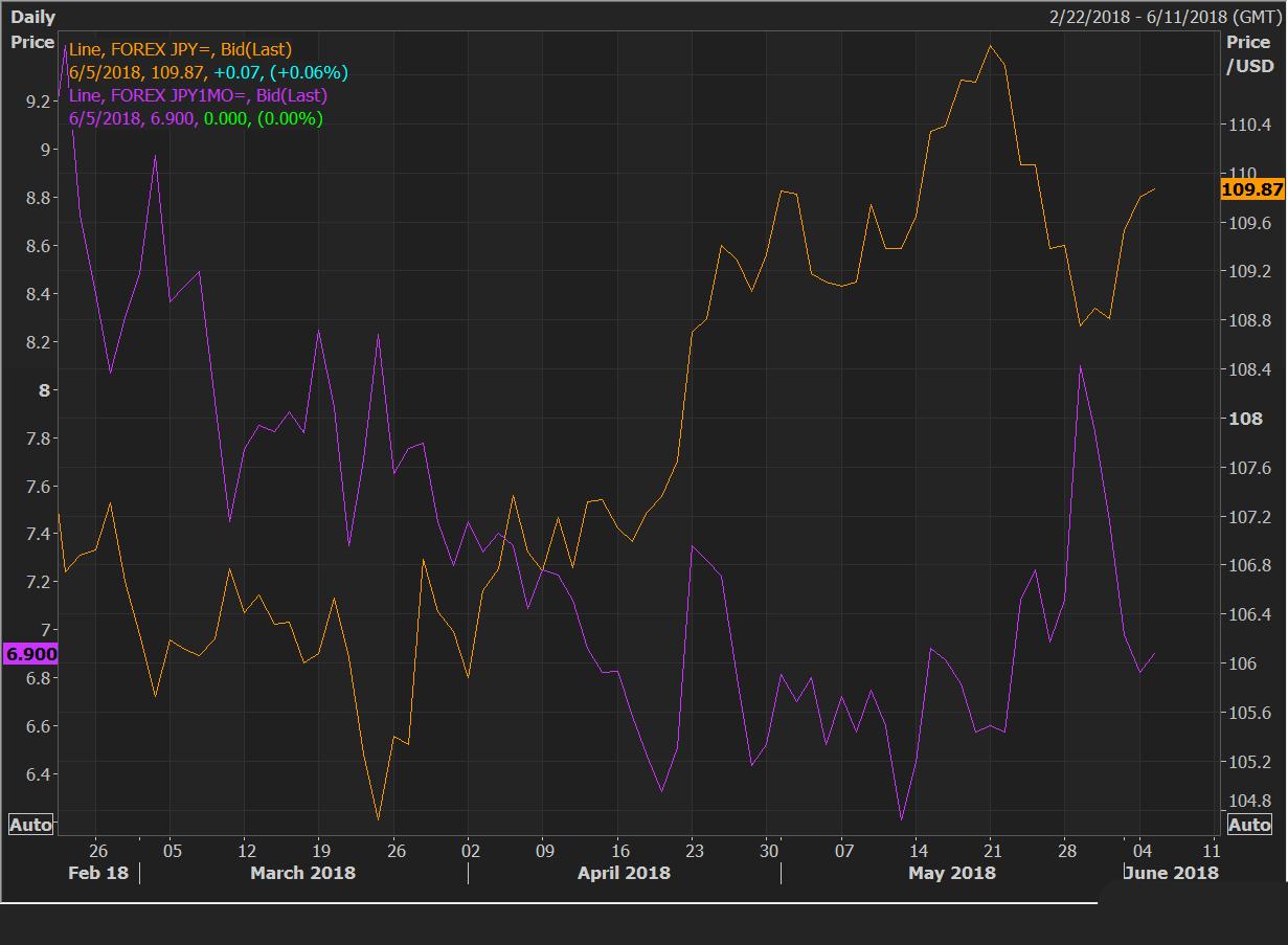 美元/日元维持崛起之势 美联储或将在下周再加息
