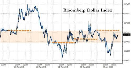美元面临空前挑战 6月可会惨遭空头血洗?