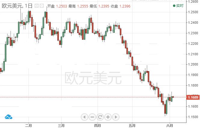 欧元承压美元走高 投行预警未来行情反转