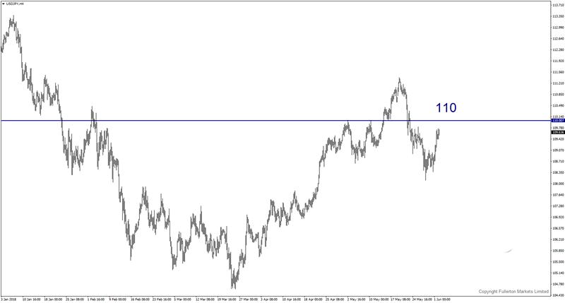 贸易战再成焦点!日元和澳元本周走势预测