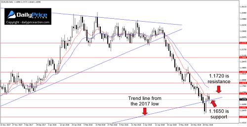 贸易战再袭!欧元、英镑及日元本周走势前瞻