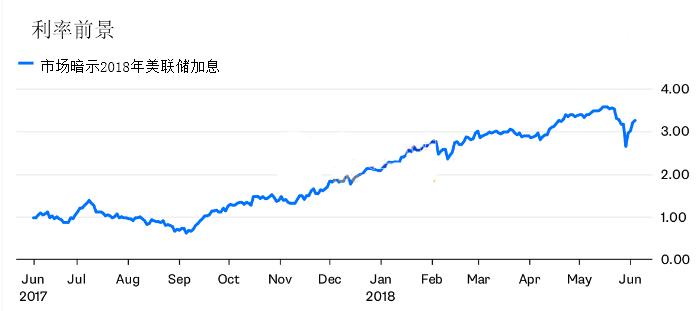 6月加息成定局?美联储能否在年内达到中性利率?