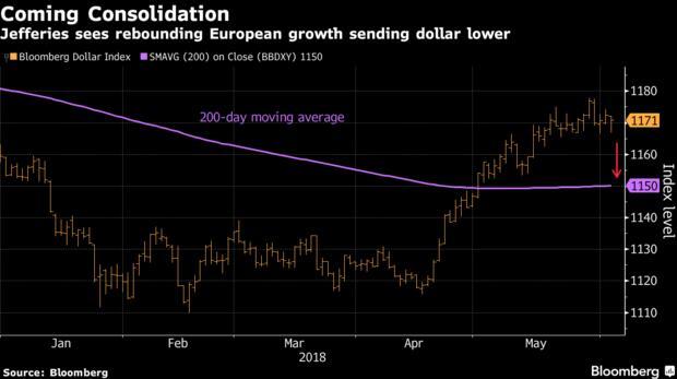 欧洲数据现逐步走出阴霾 美元涨势或将终结