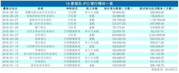 15家银行排队IPO 预计下半年迎密集上市潮