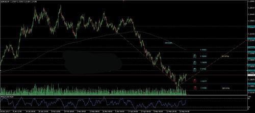 反转将近?欧元及英镑最新技术分析