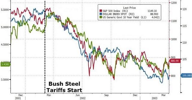 以史为鉴!特朗普若执意引发全球贸易战 美元恐成输家