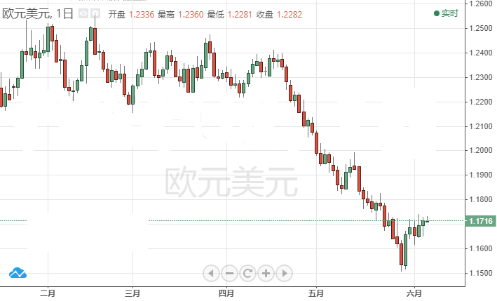美元涨势恐将到头 欧元或迎来进一步反弹