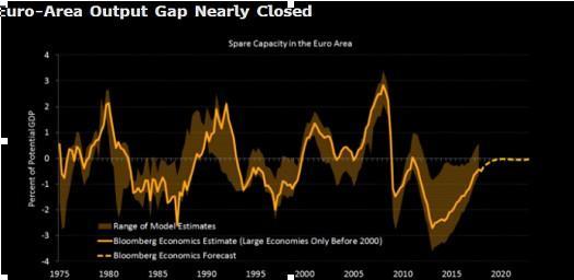 欧元区经济复苏亦无力回天?欧银退出QE计划恐延后
