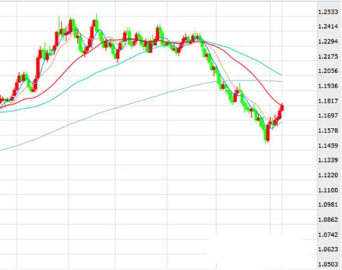 野村:危机消退欧银放鹰 欧元超幅下跌时机来临