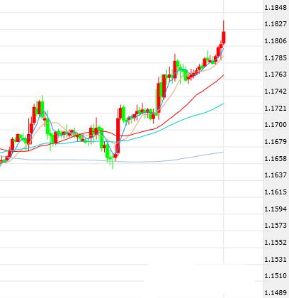 欧元连续四日走高 空头押注注定被轧空